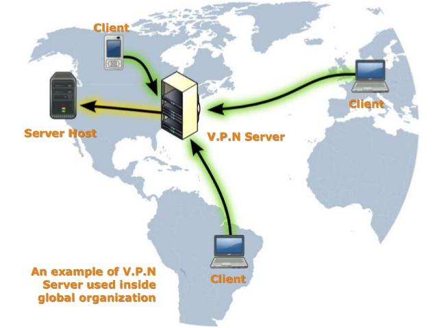 werking van een vpn server